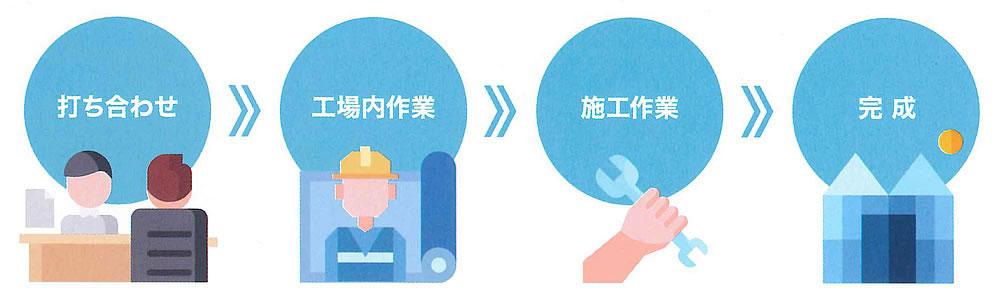 施工までの流れ 打合せ→工場内作業→施工作業→完成